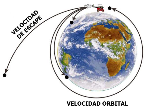 gráfico presentando la diferencia entre velocidad de escape y velocidad orbital