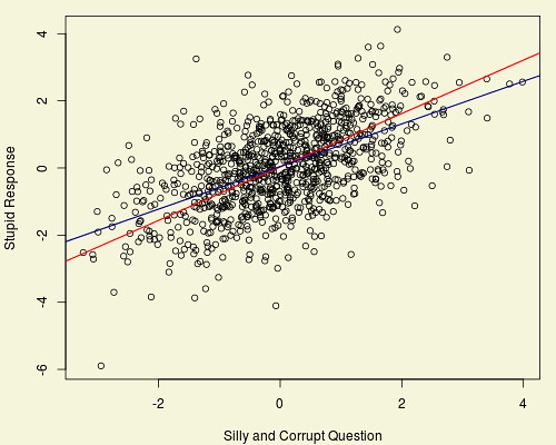 A simple and corrupt regression