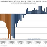 March Jobs Report - Private Sector Jobs