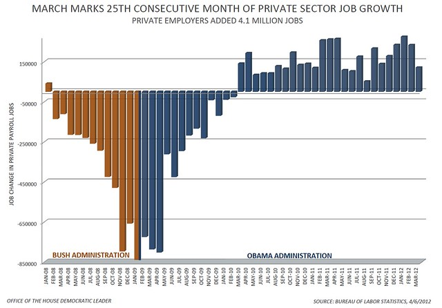 Private Sector Jobs March 2012 chart