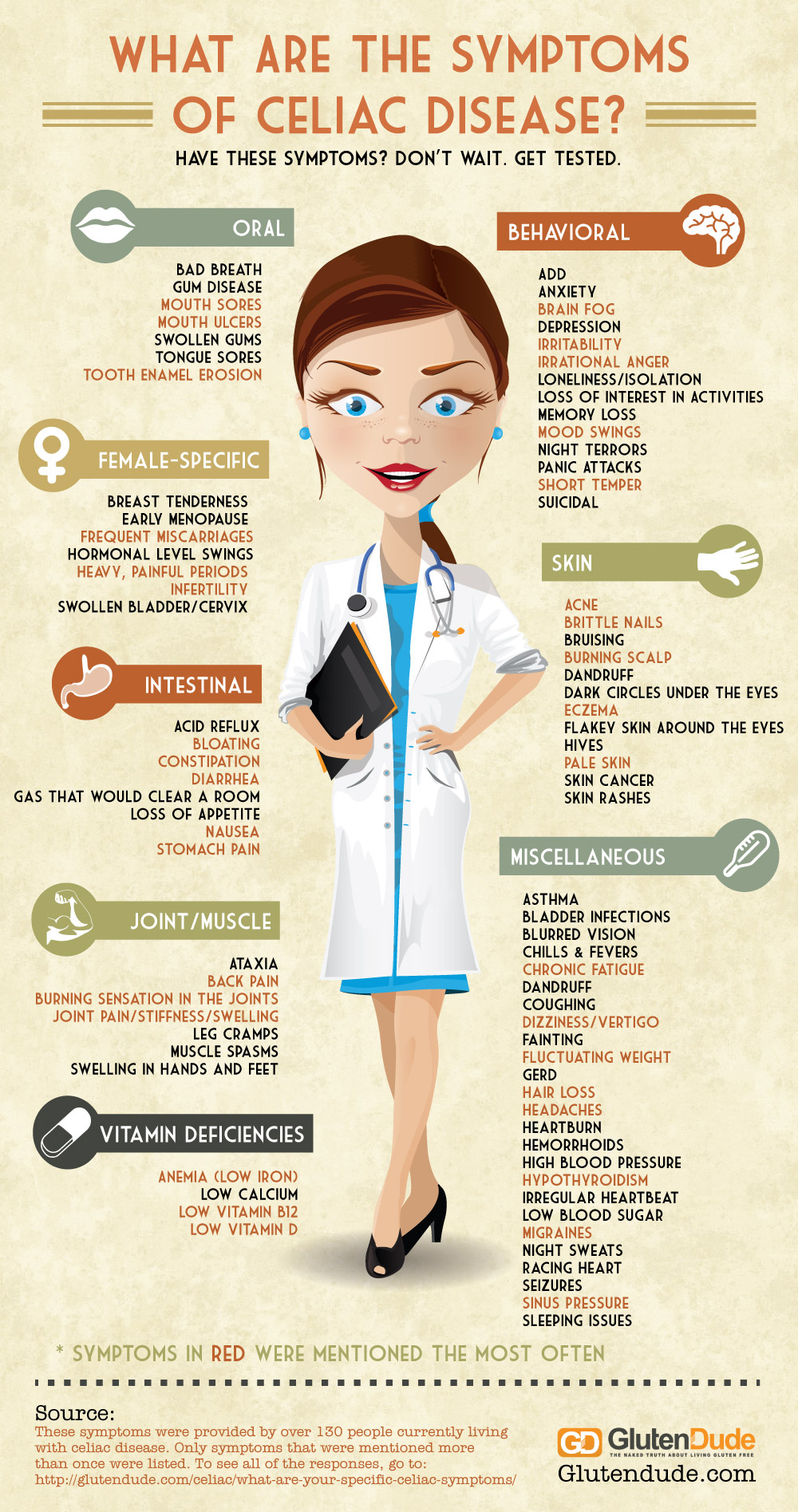 celiac disease symptoms checklist