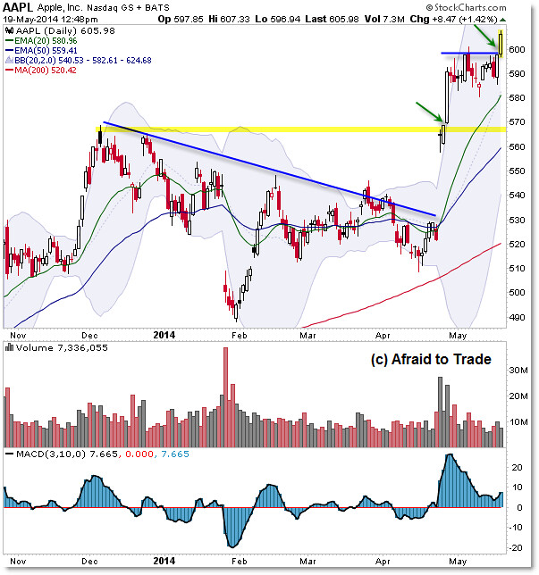 AAPL Apple Daily Chart Breakout above $600 per share impulse trade plan trendline