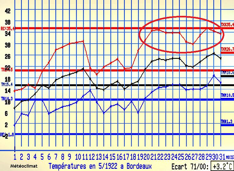 températures à Bordeaux en mai 1922 météopassion