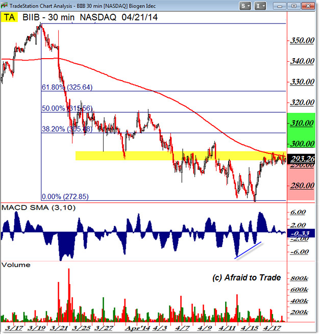 Biogen BIIB Intraday Inflection and FibonaccI Retracement Grid