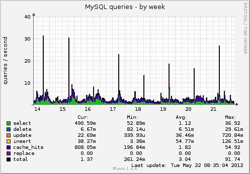 mysql_queries-week_20120522