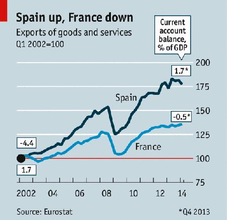 14f27 España up Francia down Economist