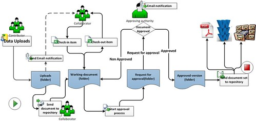 Document-management-workflow (Click on image/Press L for a full view)
