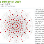 The Brand Social Graph « Pakman's Blog: Disruption