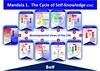 4. Mandala 1 - The Cycle of Self-Knowledge