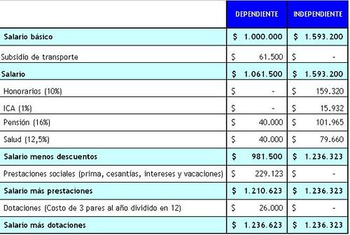 El costo de ser trabajador independiente for Cuanto cuesta contratar a un trabajador por horas