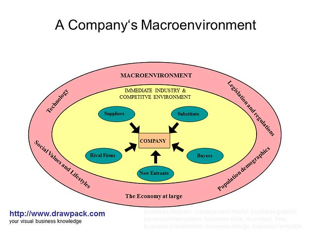 macroenvironment analysis philippines Macro environment analysis is a review of all the factors that a company is unable to control companies conduct this analysis to stay abreast of the issue in the current business environment a common tool for conducting a macro environment analysis is the pestel framework, which include factors.