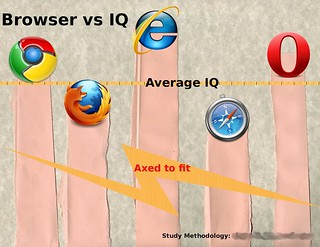 Browser choice vs user IQ