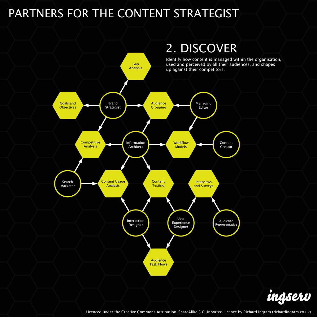 Partners for the content strategist - 2. Discover