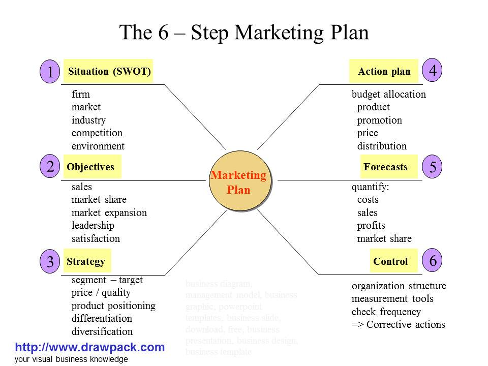 3 year marketing plan essay How to write a strategic plan by what are the 1- to 3-year-goals you're trying to achieve to reach your vision what are your specific, measurable.
