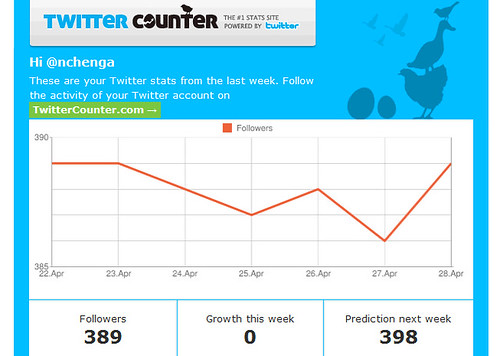 twittercounter = optimistic
