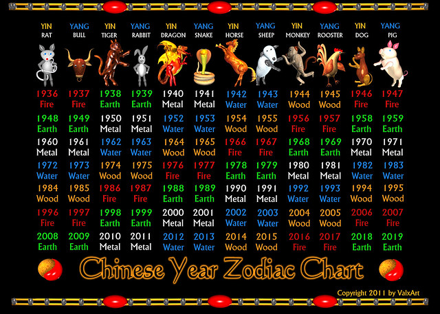 ValxArt's Chinese zodiac years 1936 to 2019 and elements Chart ...