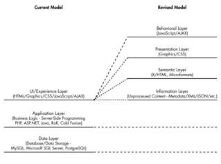 Information Layer (2009)