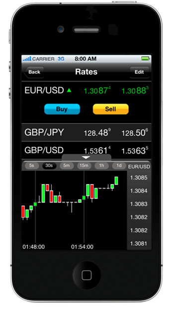 Forex club ios