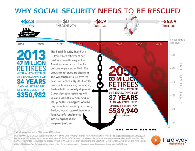 Third Way Infographic - Why Social Security Needs To Be Rescued