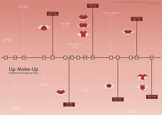 Lip make-up in different dynasties of China 中国历代唇妆1