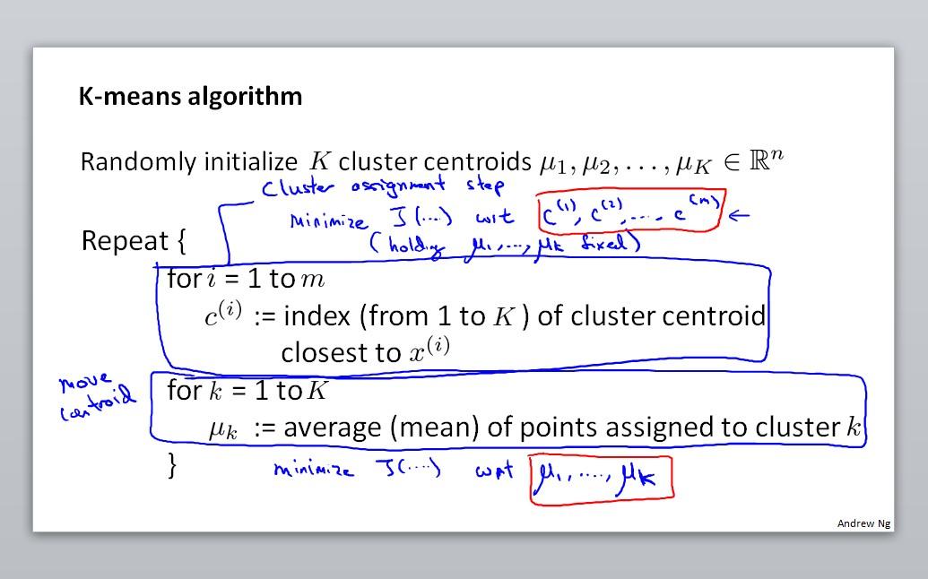 K-means alogorithm