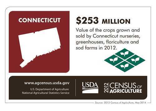 Farming in Connecticut is big, even if it is the third smallest state. Check back next Thursday to learn more about the 2012 Census of Agriculture as we spotlight another state.