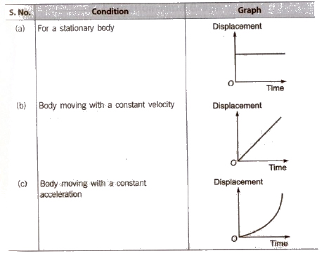 Cbse class 11 physics notes motion in a straight line aglasem cbse class 11 physics notes motion in a straight line ccuart Gallery