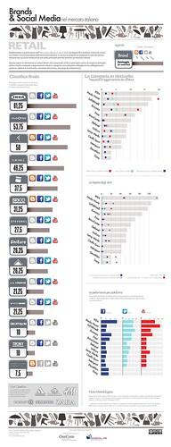 Brands & Social Media - Retail - infografica