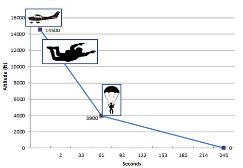 skydive_graph