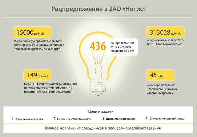 инфографика рацпредложения