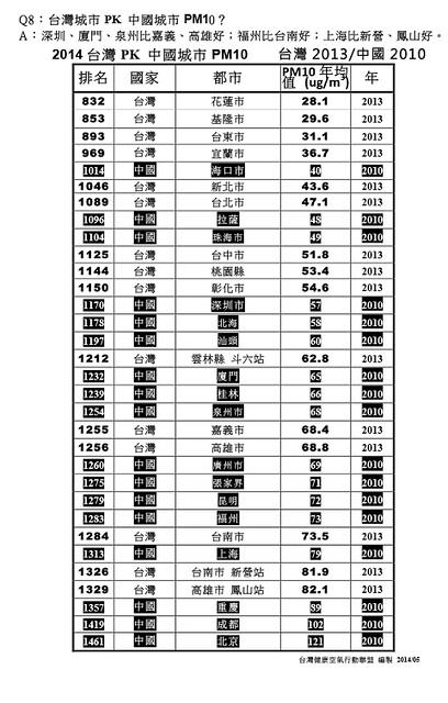 台灣城市與中國城市PM10比較表(點我看大圖)