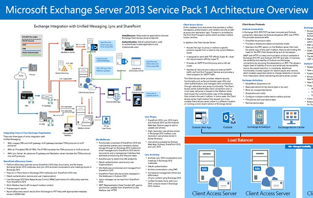 MaximumExchange.ru-Exchange2013-Architecture-Poster
