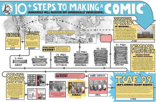 Simon Roy's 10+ Steps to Making a Comic