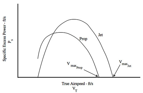 Typical Excess Power Characteristics Prop vs Jet screenshot