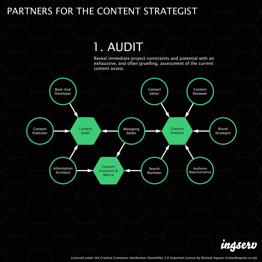 Partners for the content strategist - 1. Audit