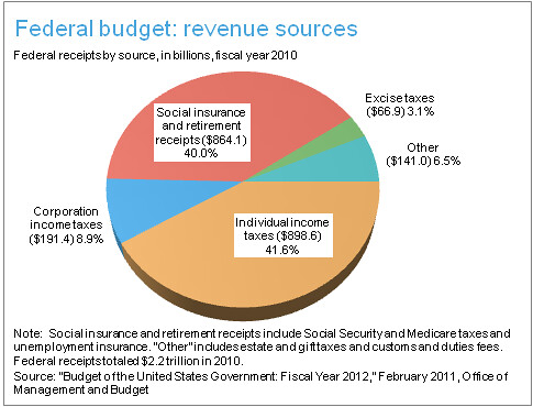 Revenue Sources
