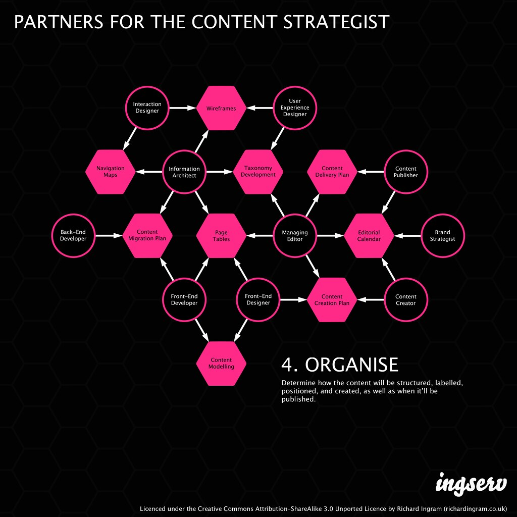 Partners for the content strategist - 4. Organise