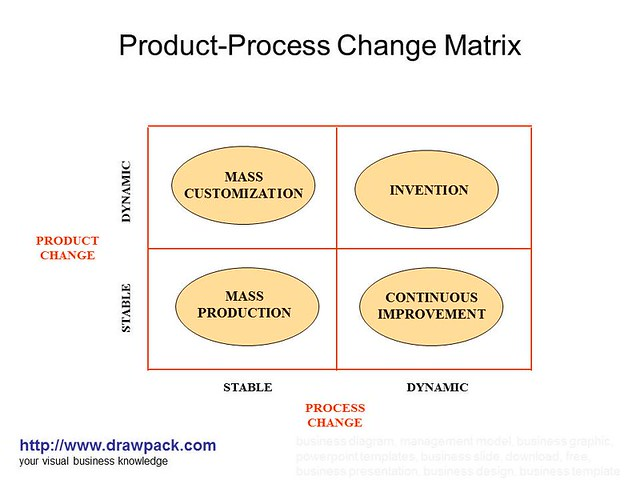product process matrix The product-process matrix is a tool for analyzing the relationship between the product life cycle and the technological life cycle it was introduced by robert h hayes and steven c wheelwright in two classic management articles published in harvard business review in 1979, entitled link.