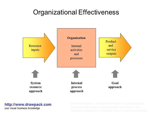 organizational effectiveness diagram | flickr - photo sharing!