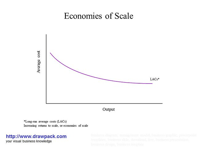 economies of scope - photo #28
