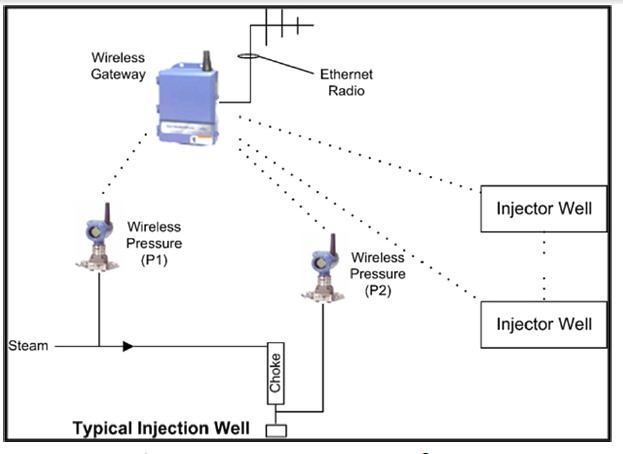 Wireless Instrumented Steam Injection Well Diagram Flickr