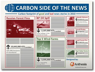 The carbon side of the news from 2010
