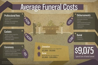 INFOGRAPHIC – Average Funeral Costs