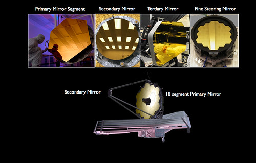 The James Webb Space Telescope's Mirrors