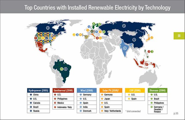 CCRES - Top Countries with Installed Renewable Electricity by Technology