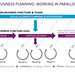 Social Business Planning Paths