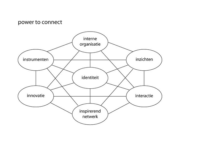 7i-netwerkmodel