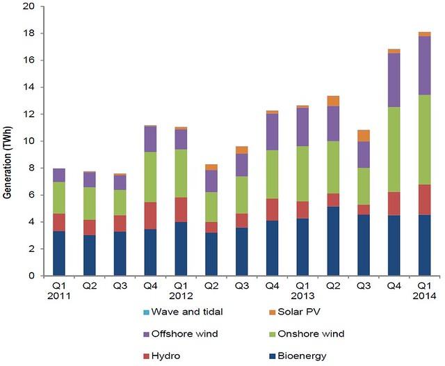 Energy Trends 2014 renewable electricity breakdown