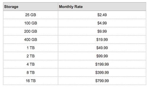 【クラウド】Googleドライブがついに登場。5GBが無料だけれど…… | ひとぅブログ