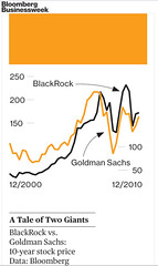 Goldman Sachs vs Blackrock From Dec 2000 to Dec 2010 - bias visualisation